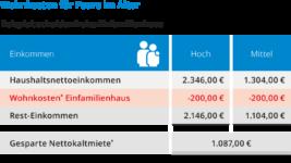 Wohnkosten im Alter bei Paaren