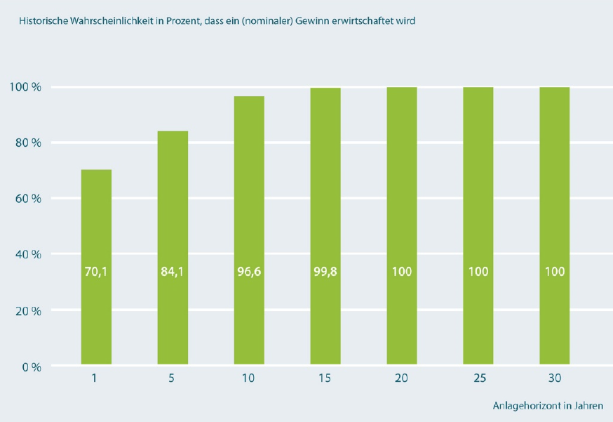 Gewinnwahrscheinlichkeit bei Sparplänen DAX