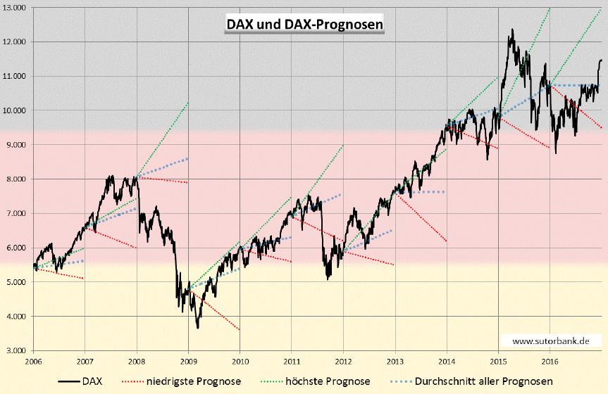 Spannbreite von DAX-Prognosen