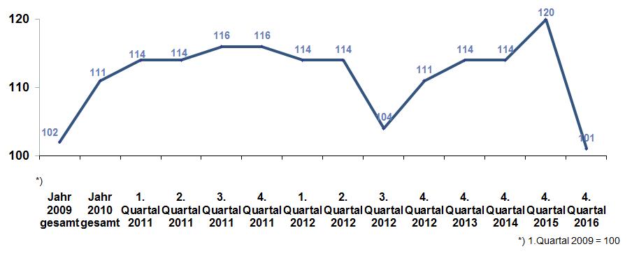 DIA-Deutschland-Trend 2016