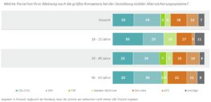 SPD liegt bei der Rentenkompetenz vorn