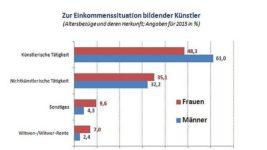 Einkommenssituation_bildender_Kuenstler_2016_3_altersbezuege_und_deren_herkunft
