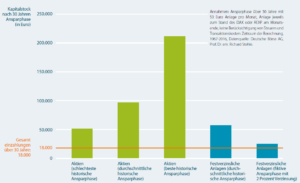 Ergebnisse von Sparplänen mit Aktien