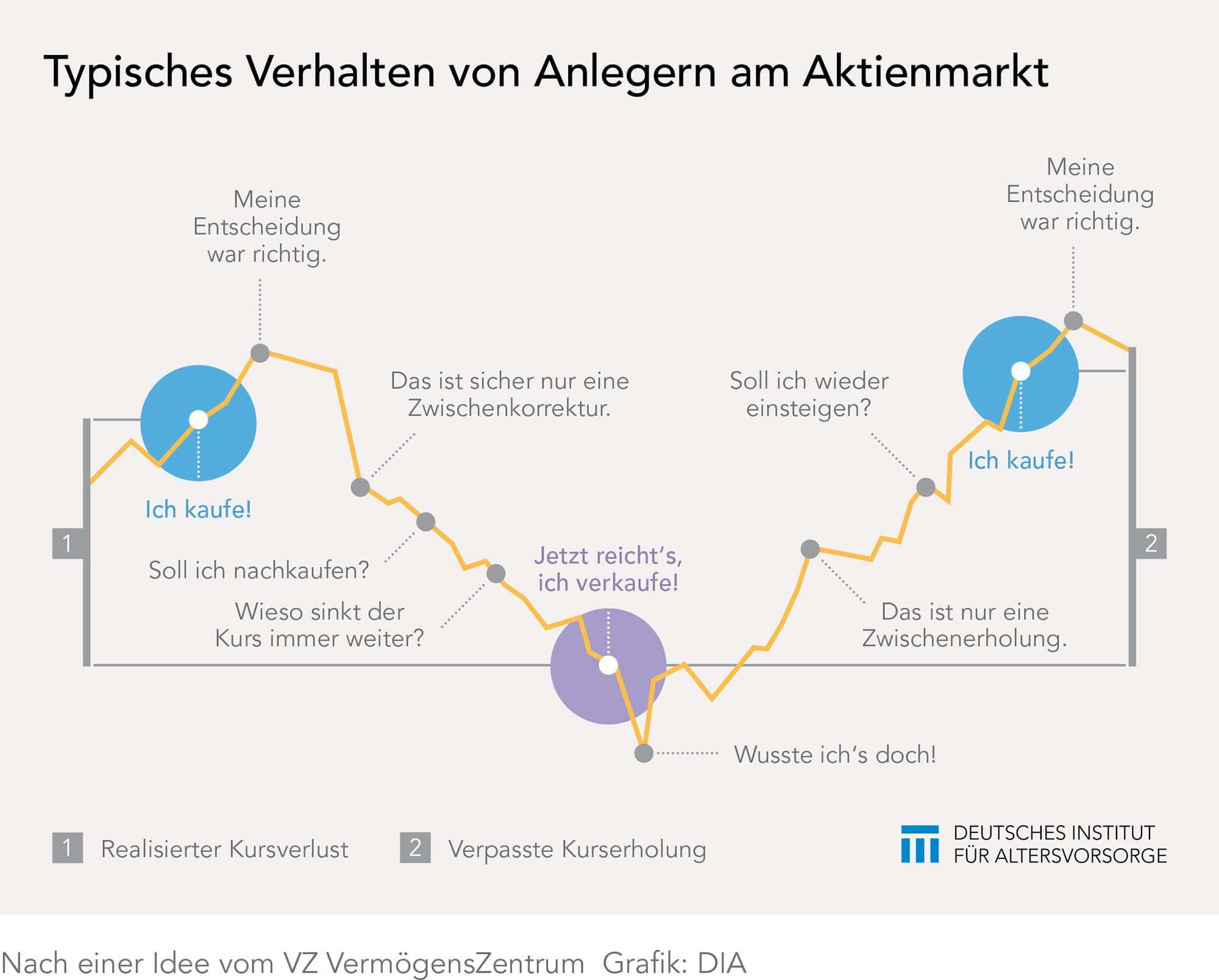 Verhalten der Anleger