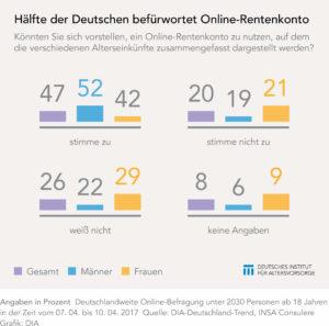 Zustimmung zu Online-Rentenkonto