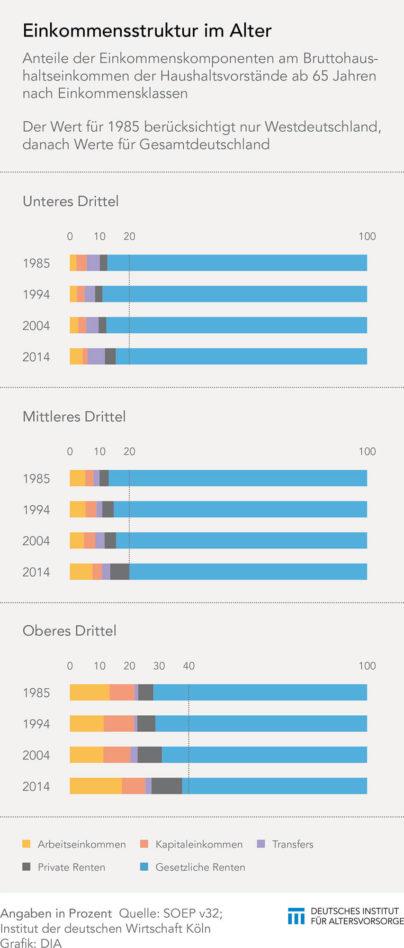 Grafik-Einkommensstrukturen-im-Alter