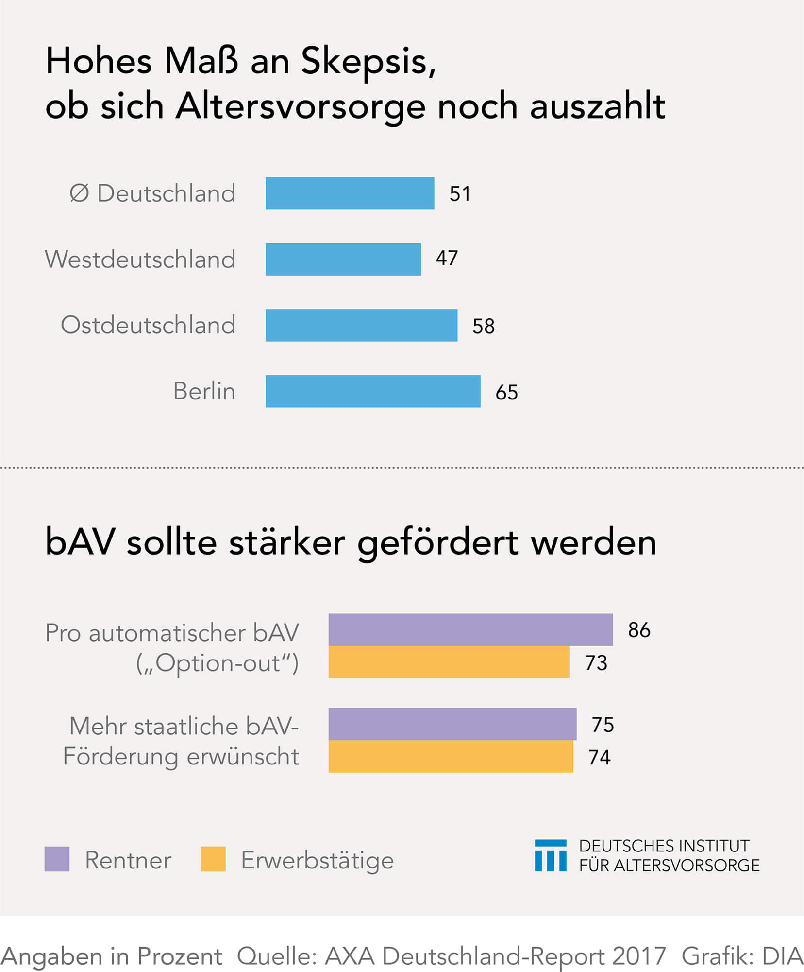 AXA-Umfrage Skepsis zur Altersvorsorge