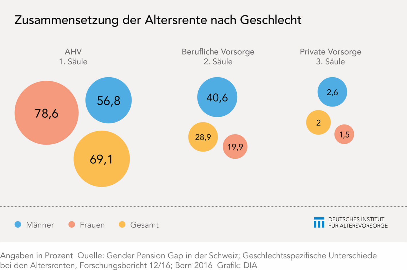 Der Gender Pension Gap in der Schweiz