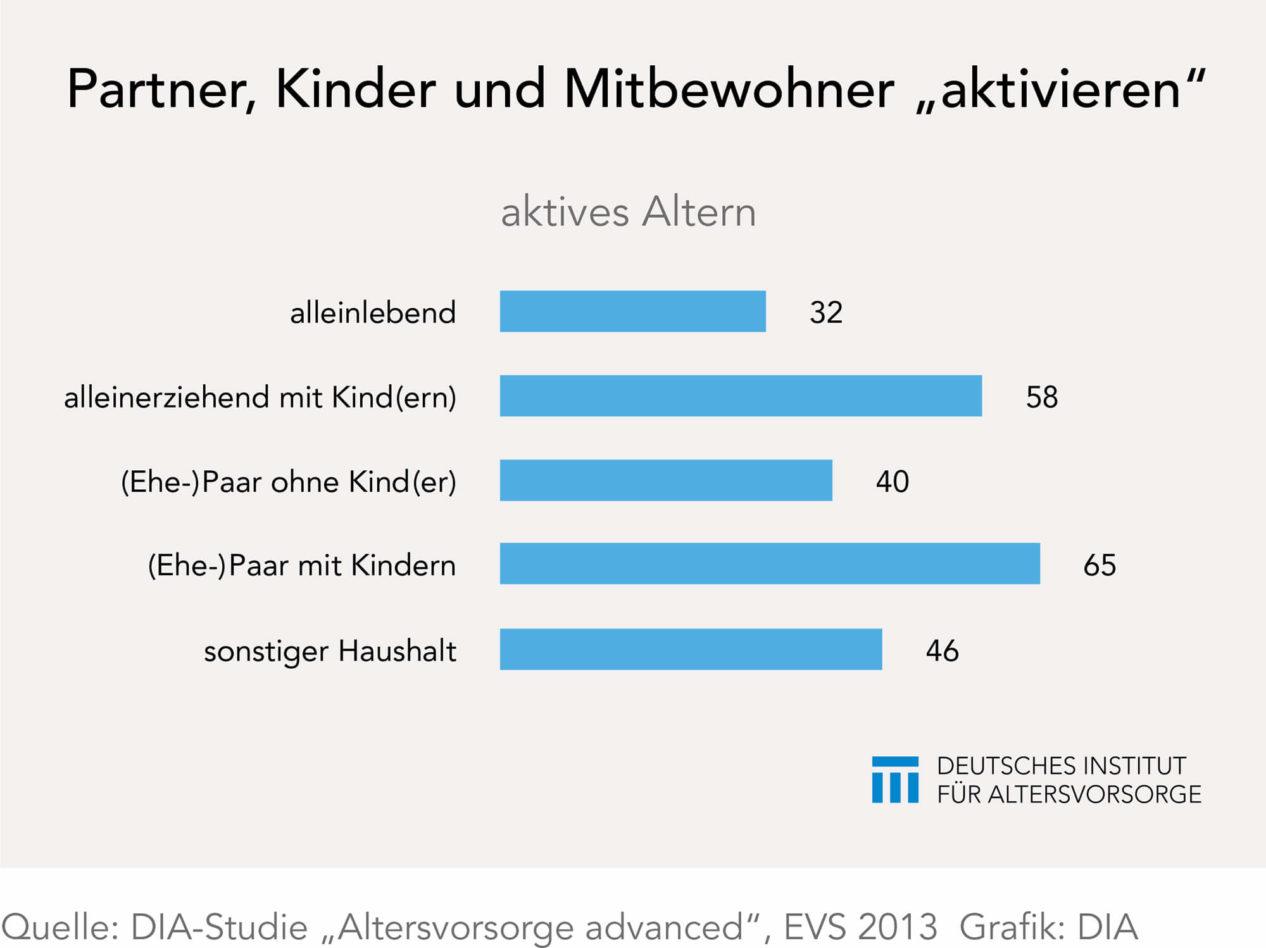 Aktives Altern mit Partner und Kindern