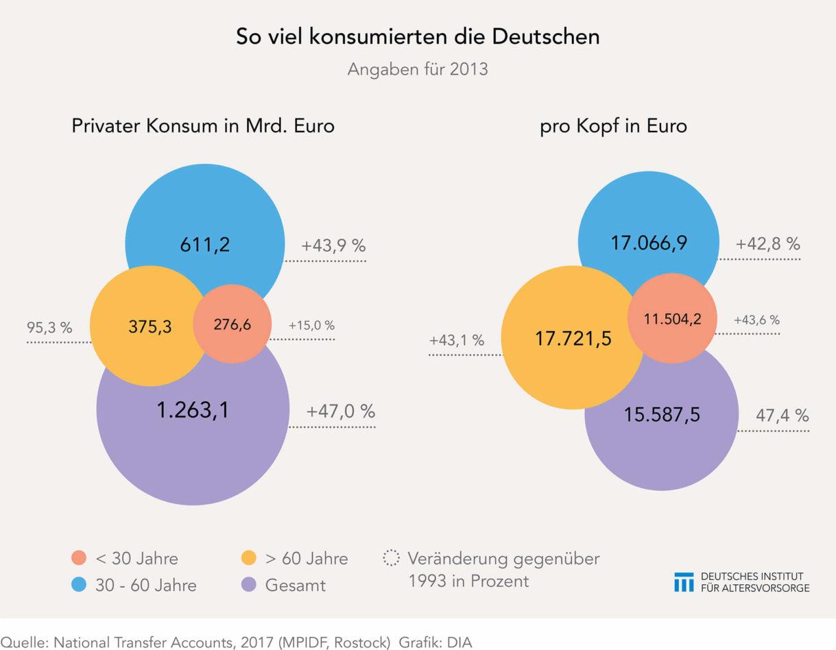 Konsumausgaben der Deutschen