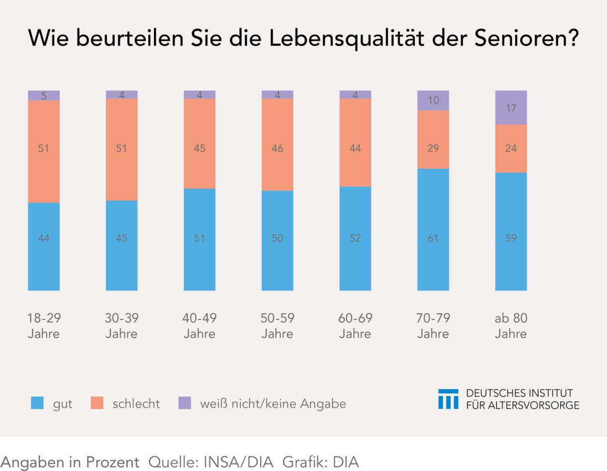 So wird die Lebensqualität der Senioren eingeschätzt