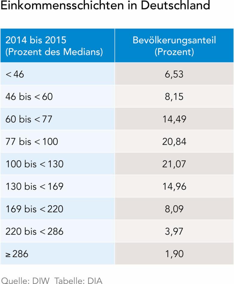 Einkommensschichten in Deutschland