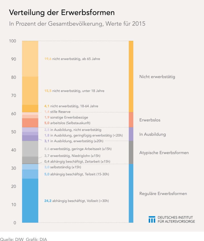 Erwerbsformen in Deutschland