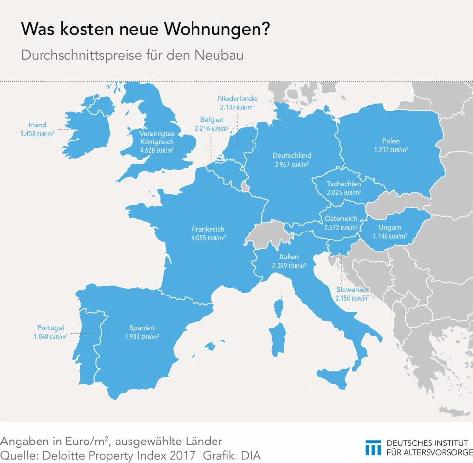 Wohnungspreise in Europa