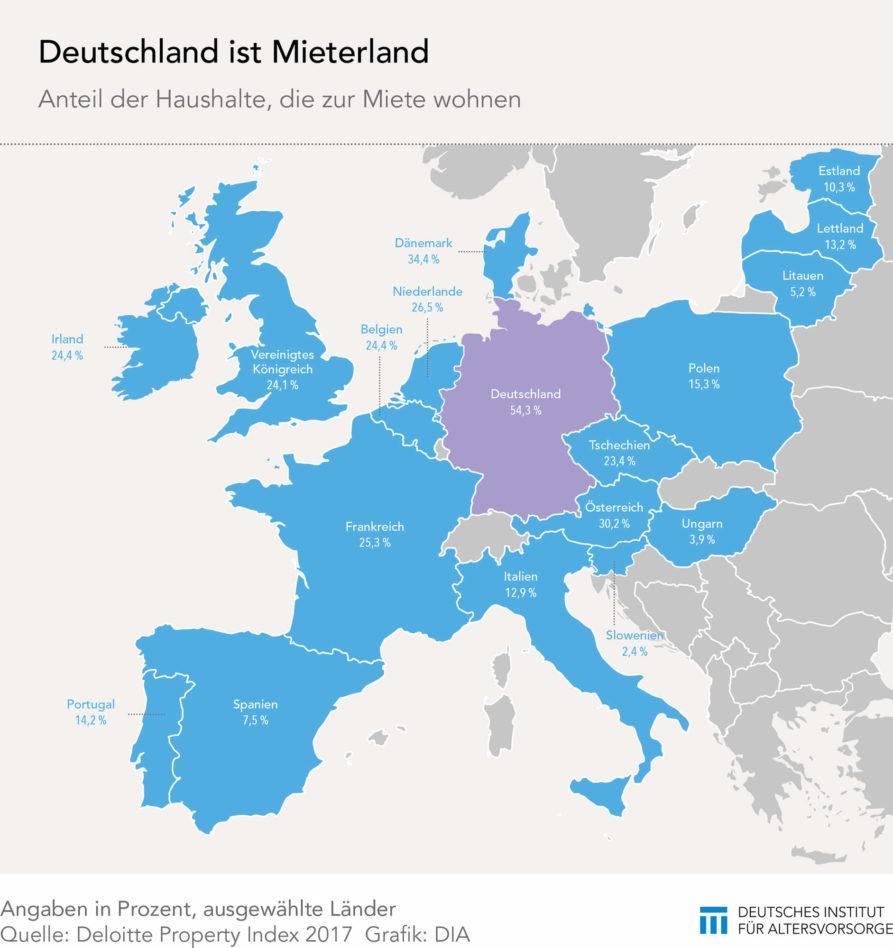 Anteil der Mieterhaushalte in Europa