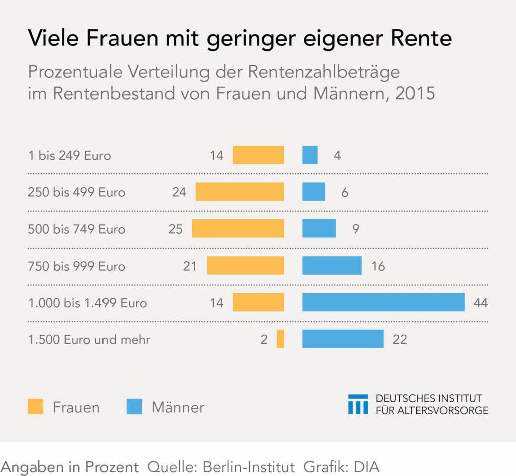 Verteilung der Renten bei Frauen und Männern