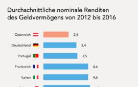 Die Deutschen sparen sich arm