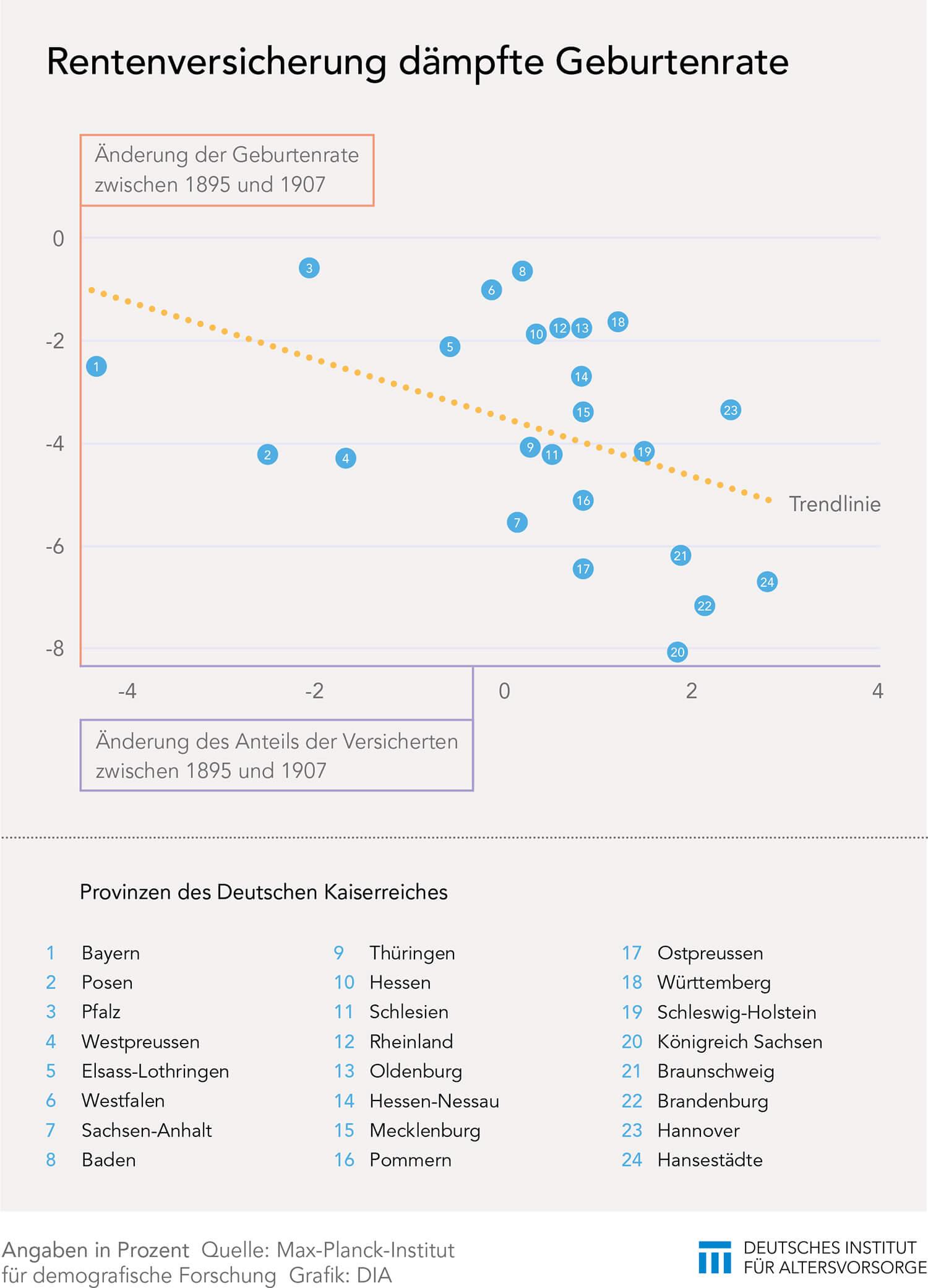 Veränderung der Geburtenrate durch Rentenversicherung