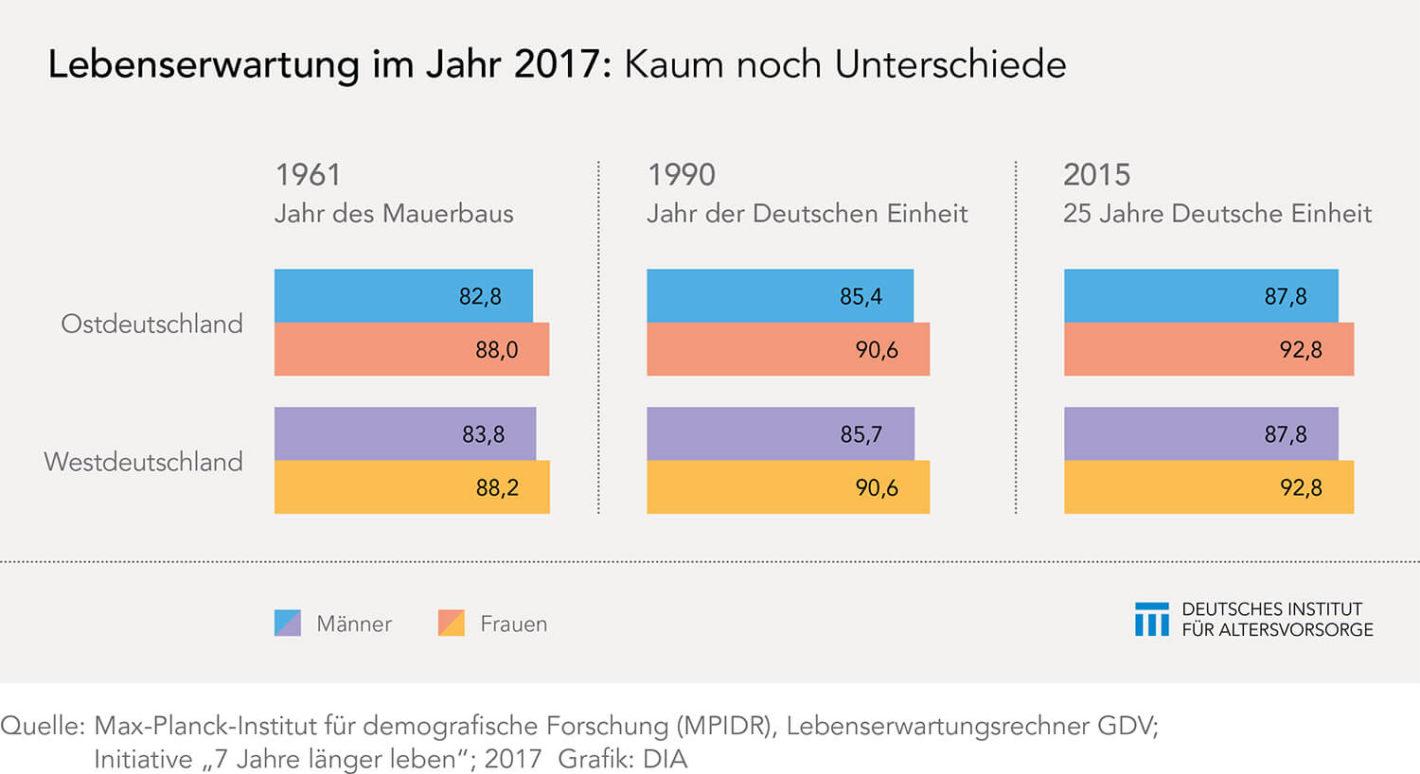 Lebenserwartung nach 25 Jahren deutscher Einheit