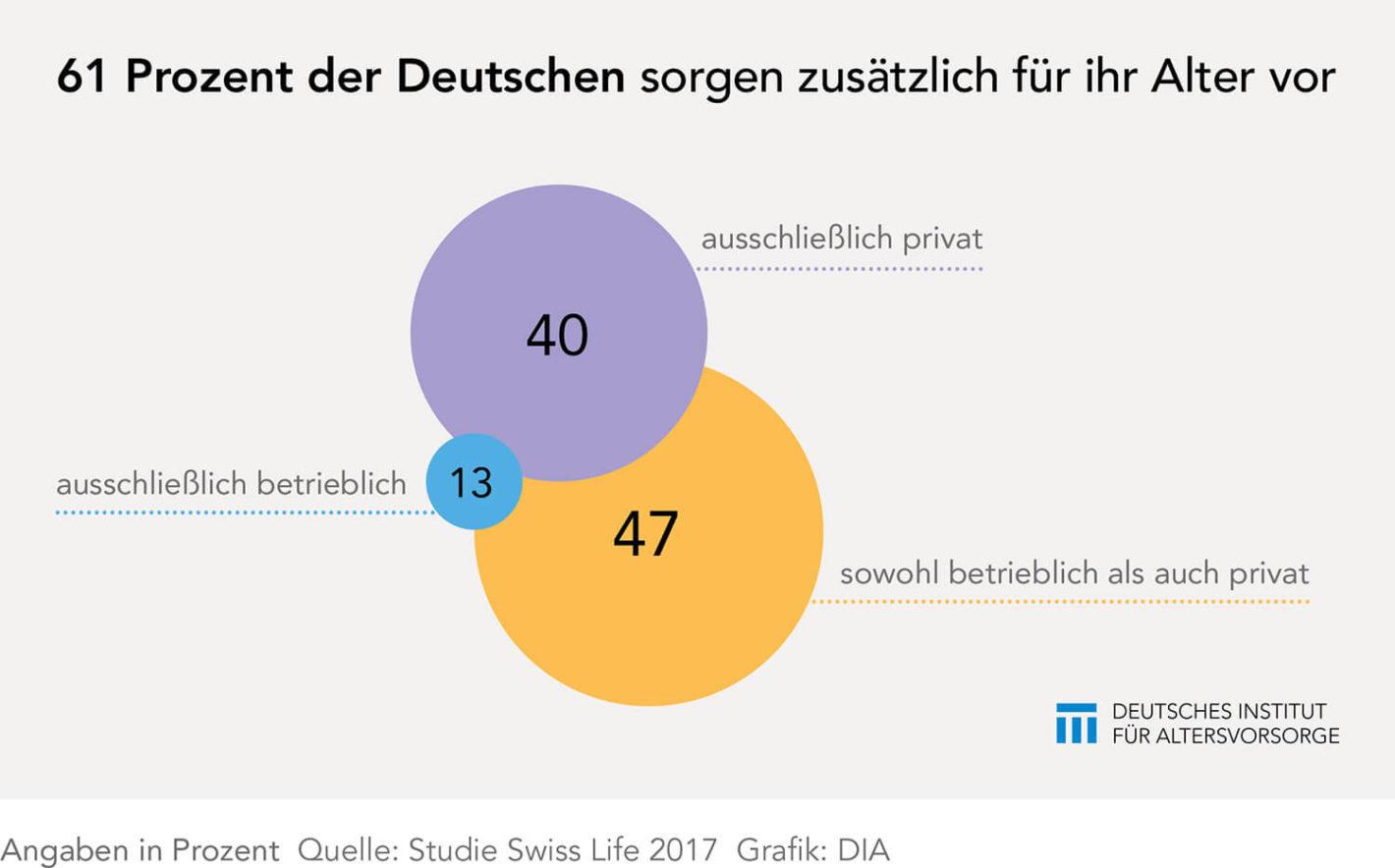 Deutsche zu faul bei der Altersvorsorge?