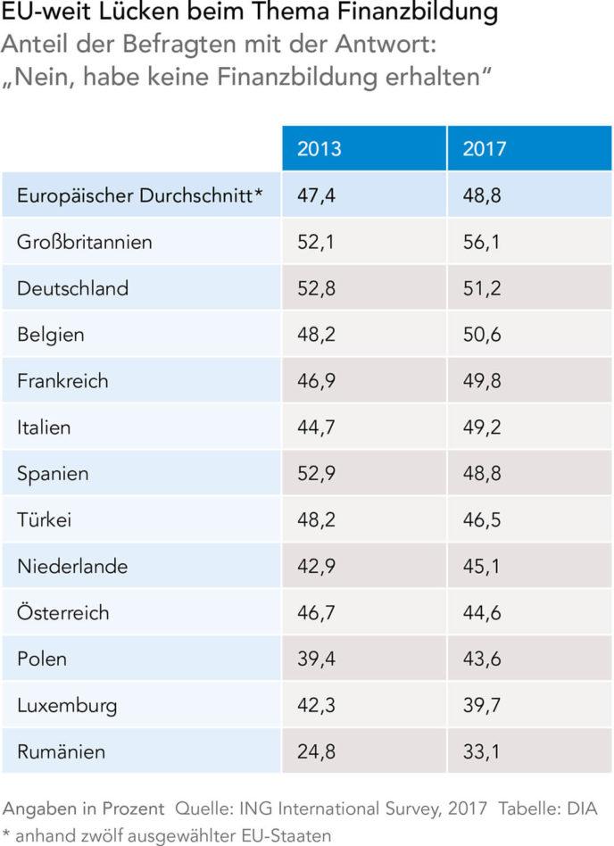 Finanzbildung in Europ