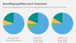 Beschäftigungseffekte durch Teilzeitrente
