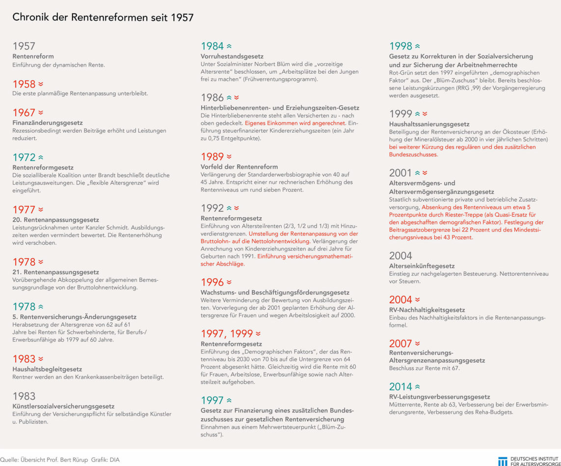 Chronik der Rentenreformen