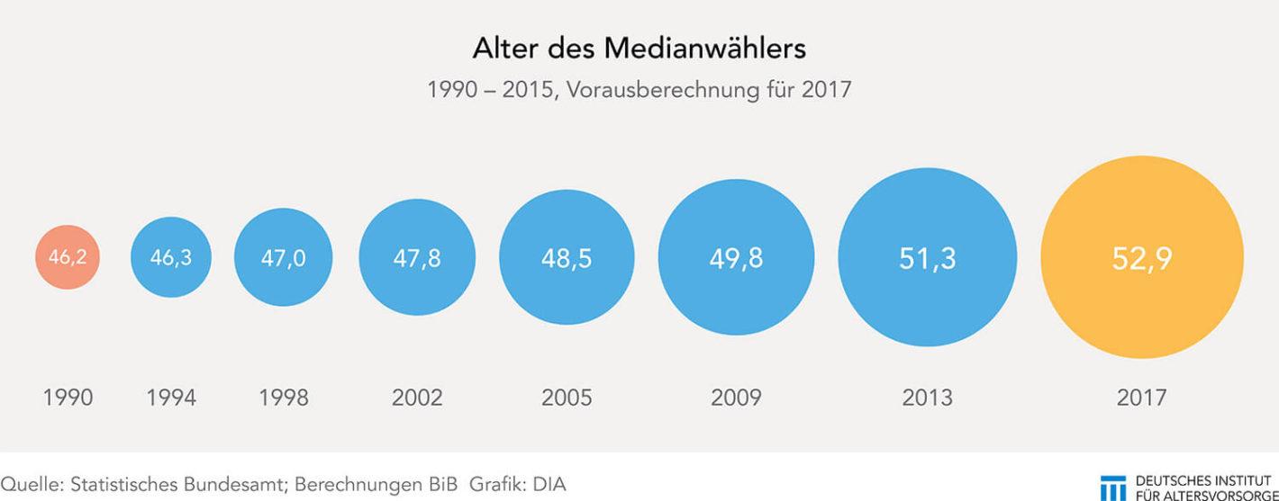 Medianalter der Wähler