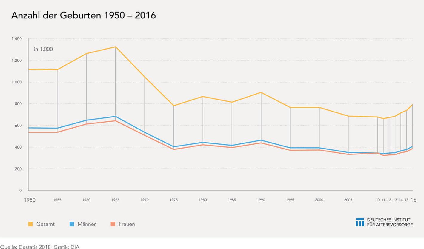 Anzahl der Geburten 1950-2016