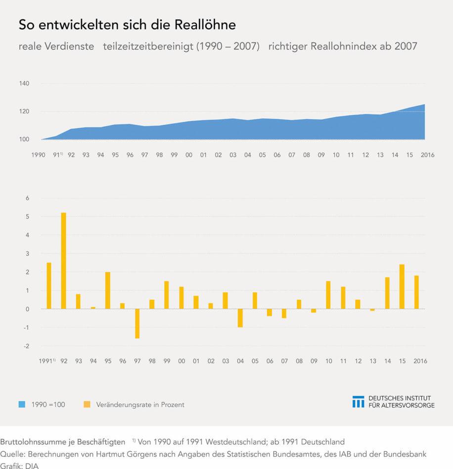 Entwicklung der Reallöhne in Deutschland
