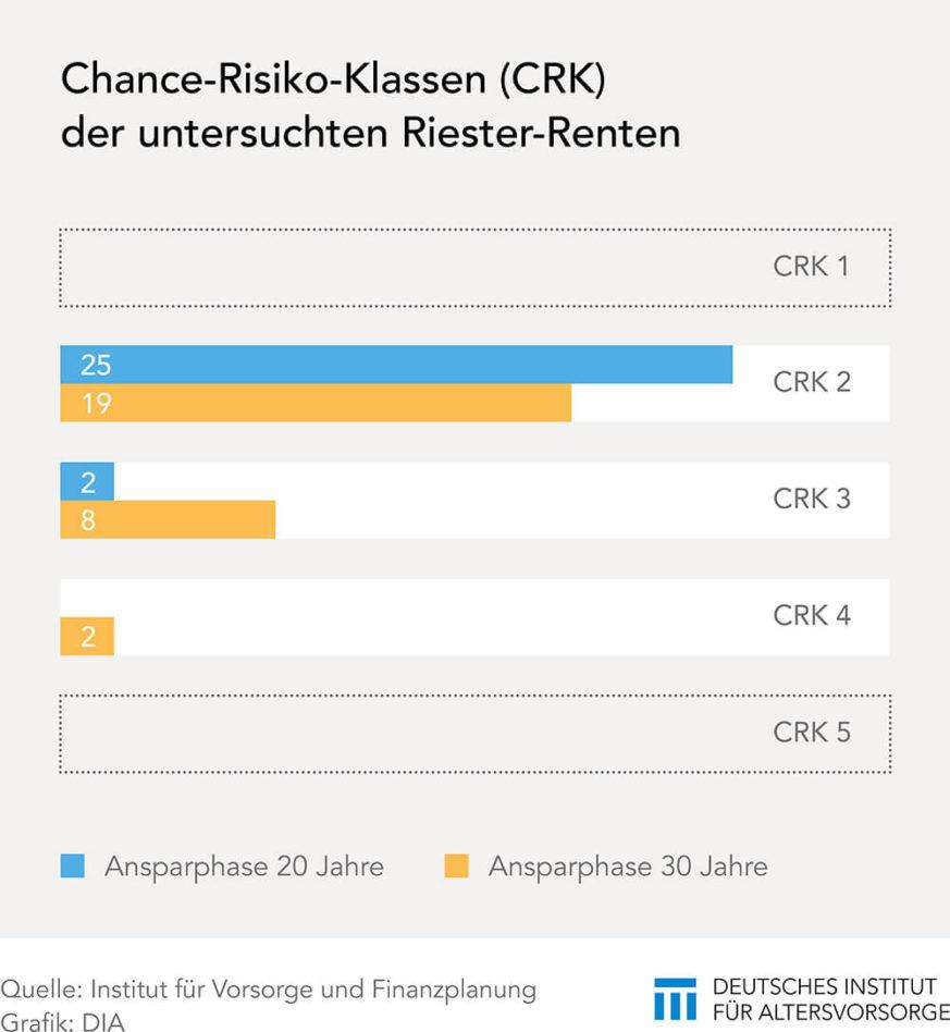 Chance-Risiko-Klassen bei Riester-Produkten