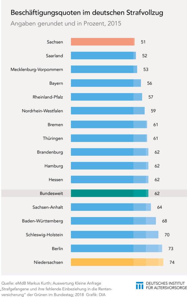 Beschäftigungsquoten im Strafvollzug