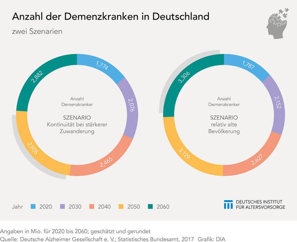 Demenzkranke in Deutschland bis 2060