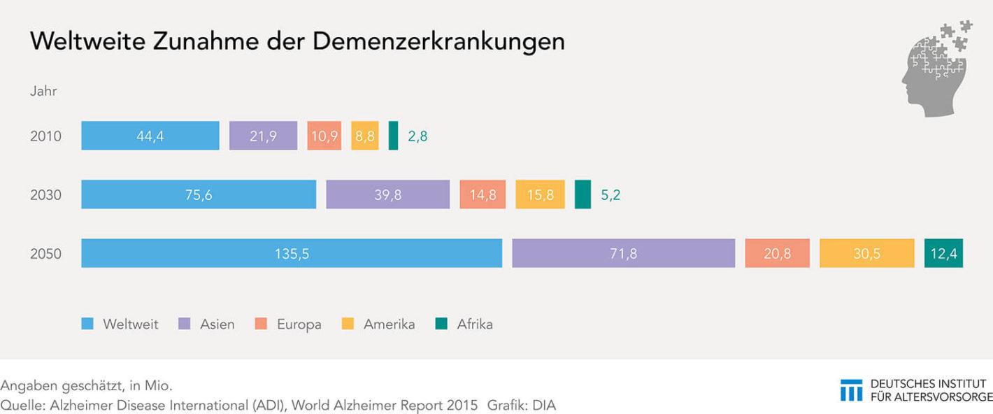 Demenzkranke weltweit bis 2060