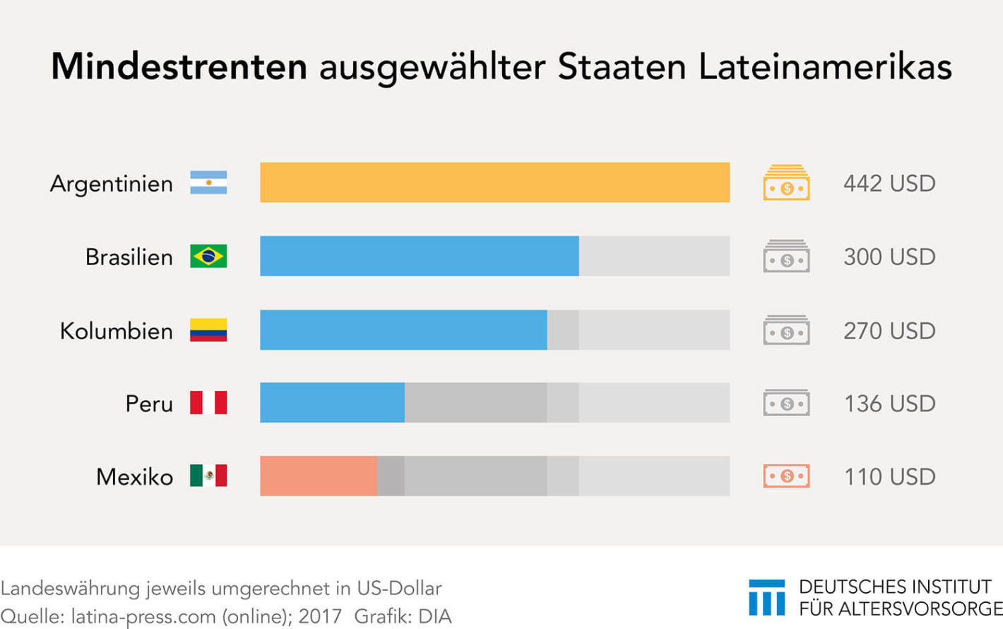 Mindestrenten in Lateinamerika