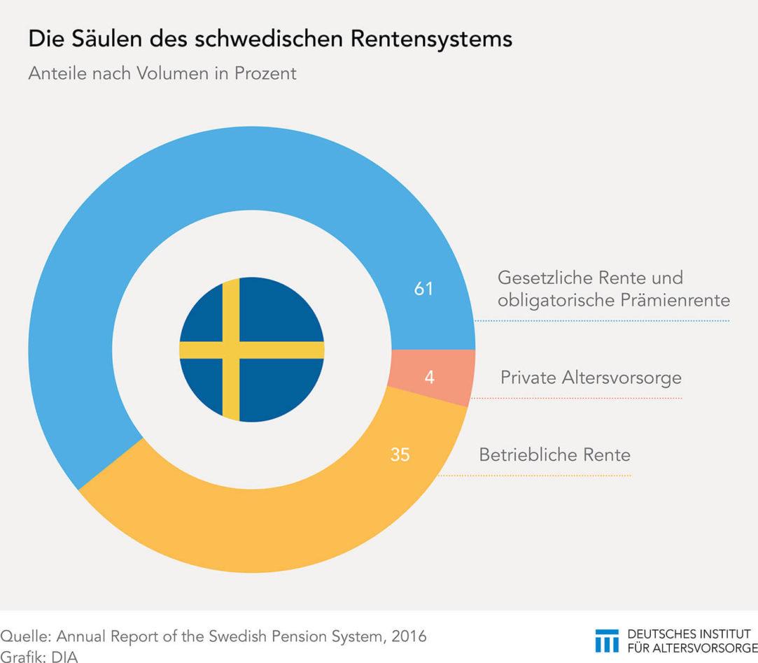 Rentensystem in Schweden