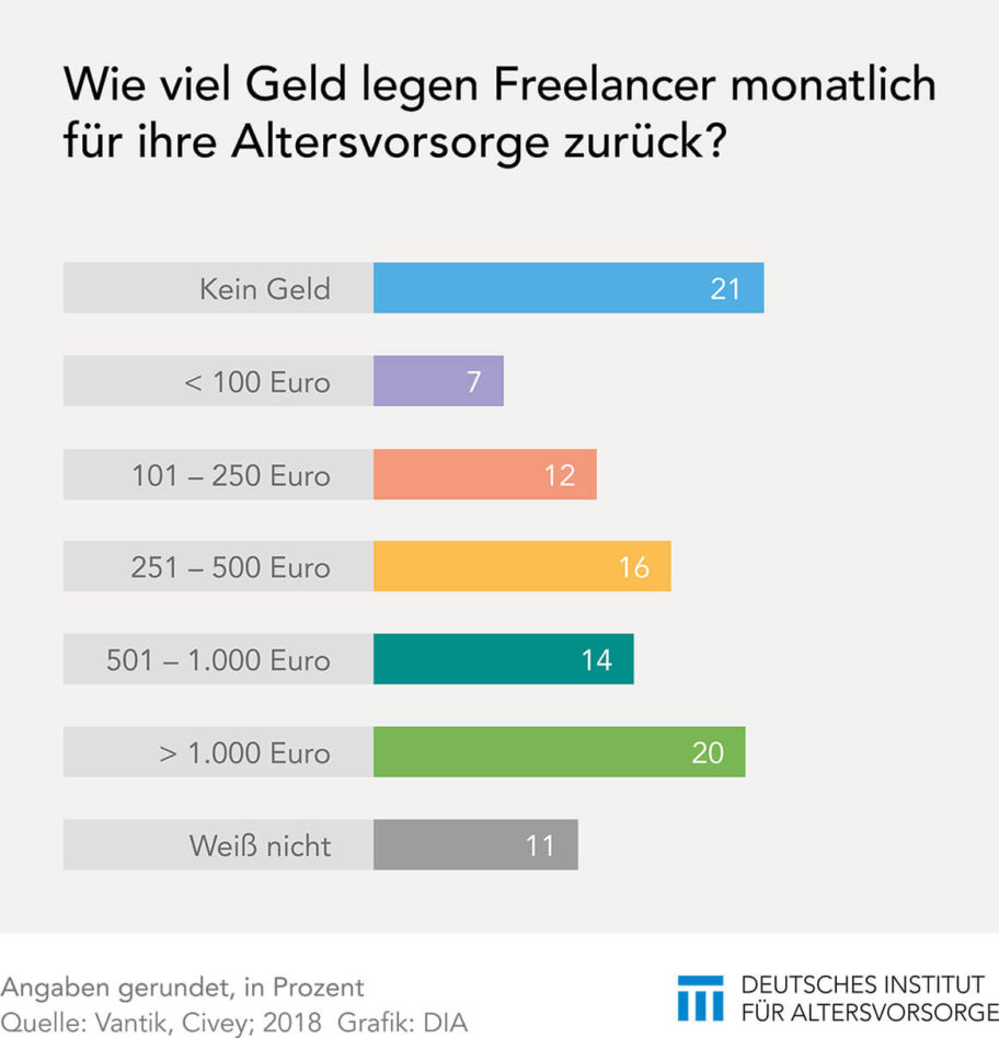 Altersvorsorge der Freelancer