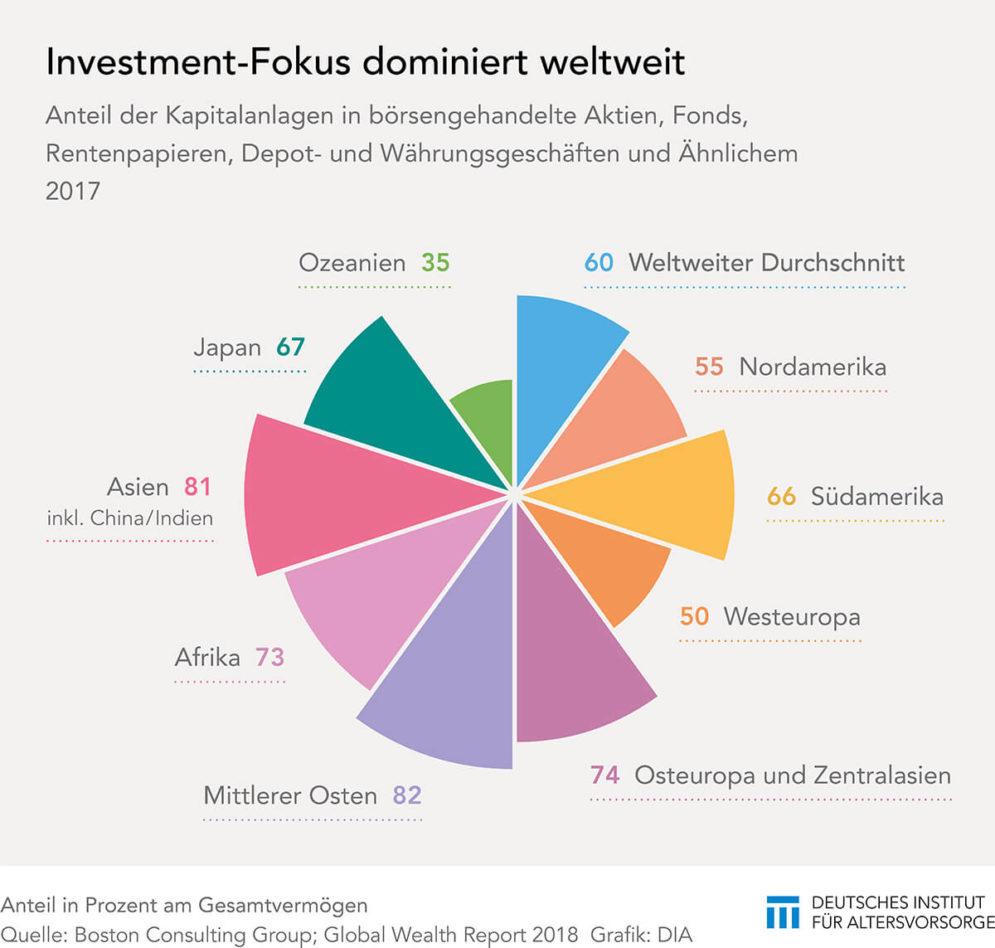 Investmentfokus beim Vermögen weltweit