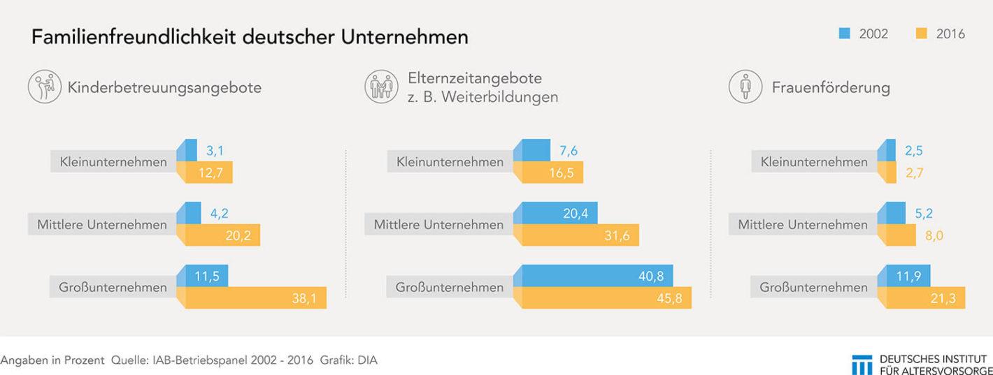 Familienfreundlichkeit deutscher Unternehmen