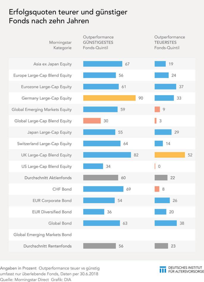 Erfolgsquoten teurer und günstiger Fonds