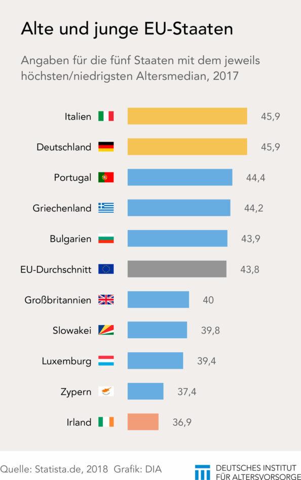 Alte und junge EU-Staaten
