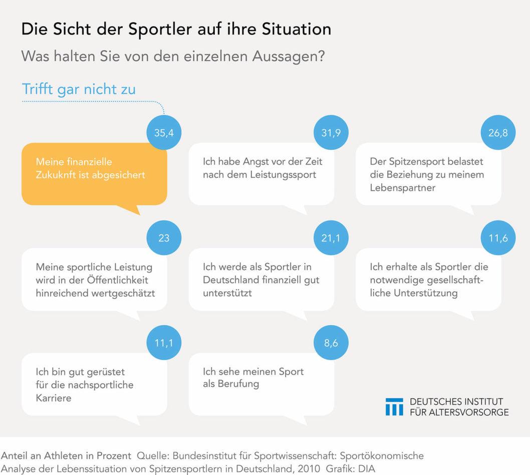 Wie Sportler ihre Situation einschätzen