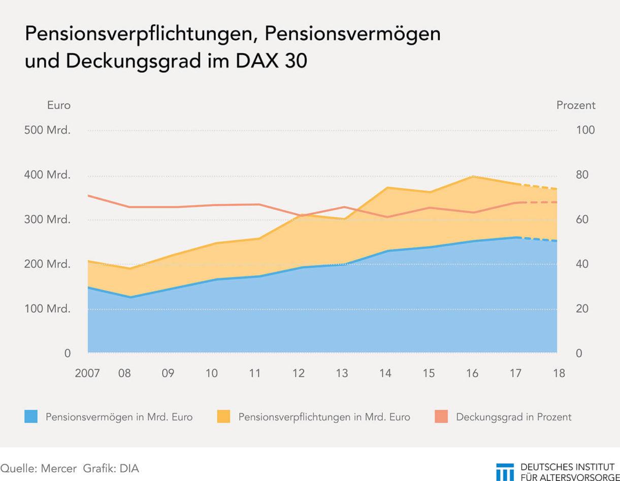 Pensionsverpflichtungen DAX-Unternehmen