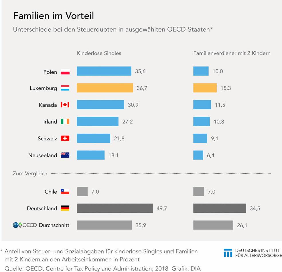 Steuerquote für Familien