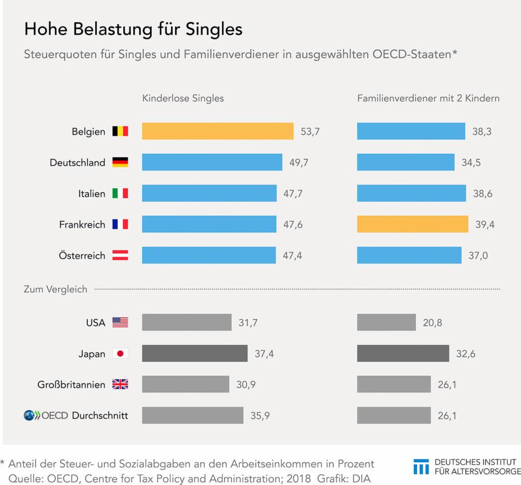 Steuerquote für Single-Haushalte