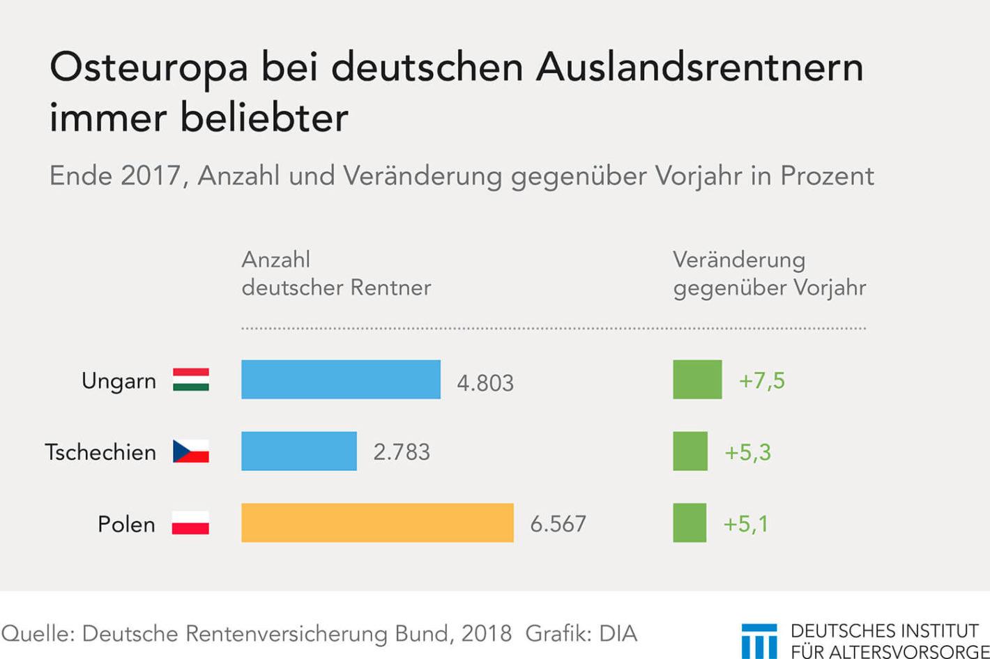 Deutsche Rentner in Osteuropa