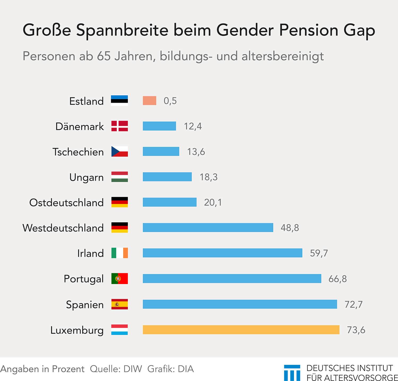 Pension Rente Vergleich