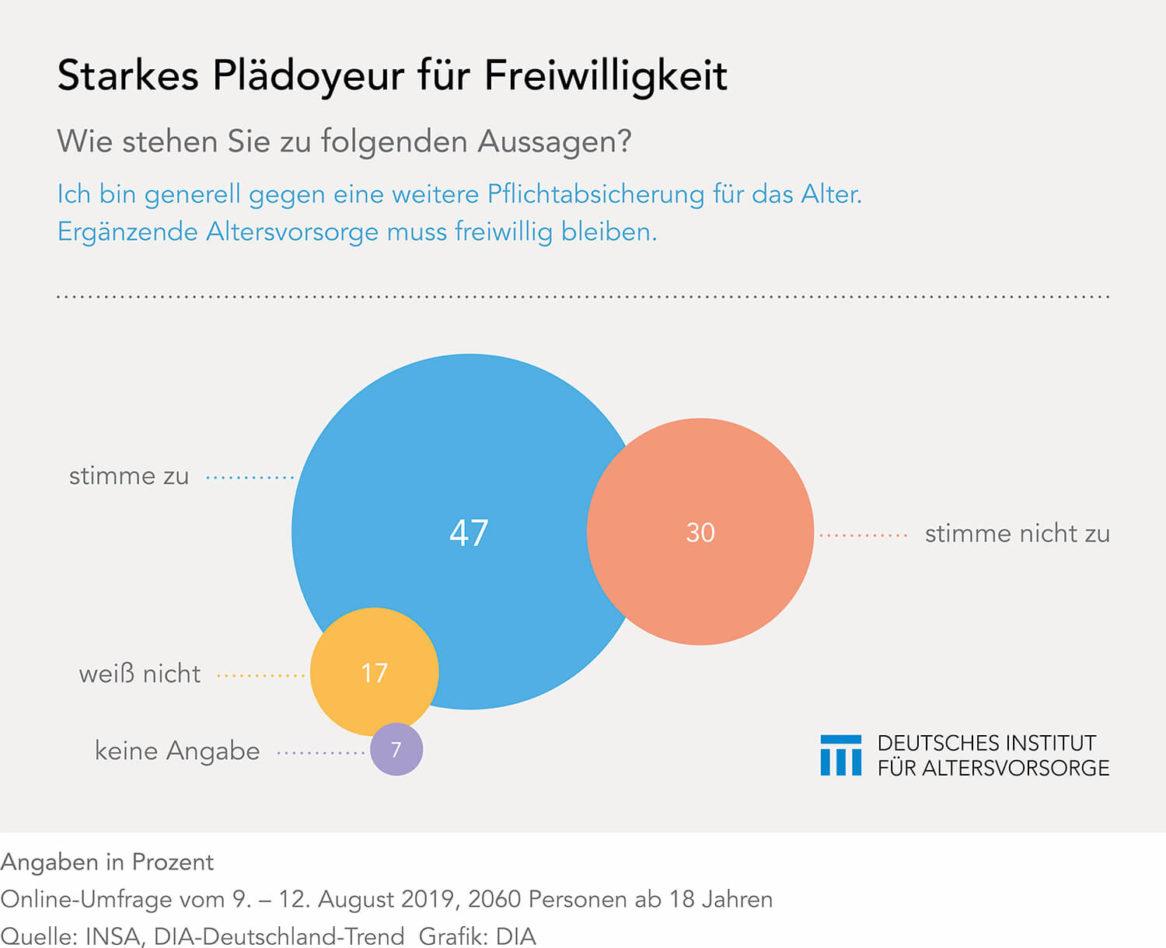 DIA-Deutschland-Trend Pflichtabsicherung