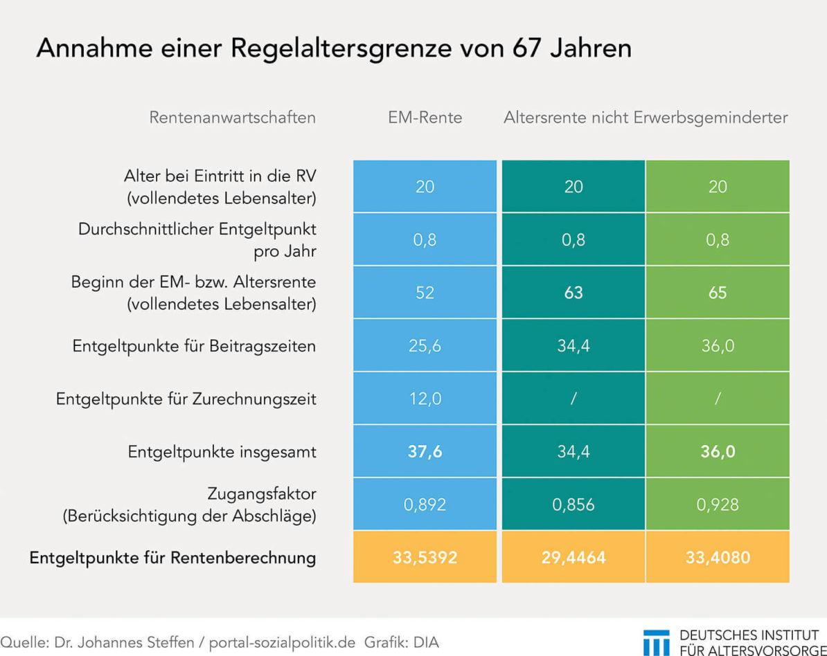 EM-Rente Zurechnungszeiten