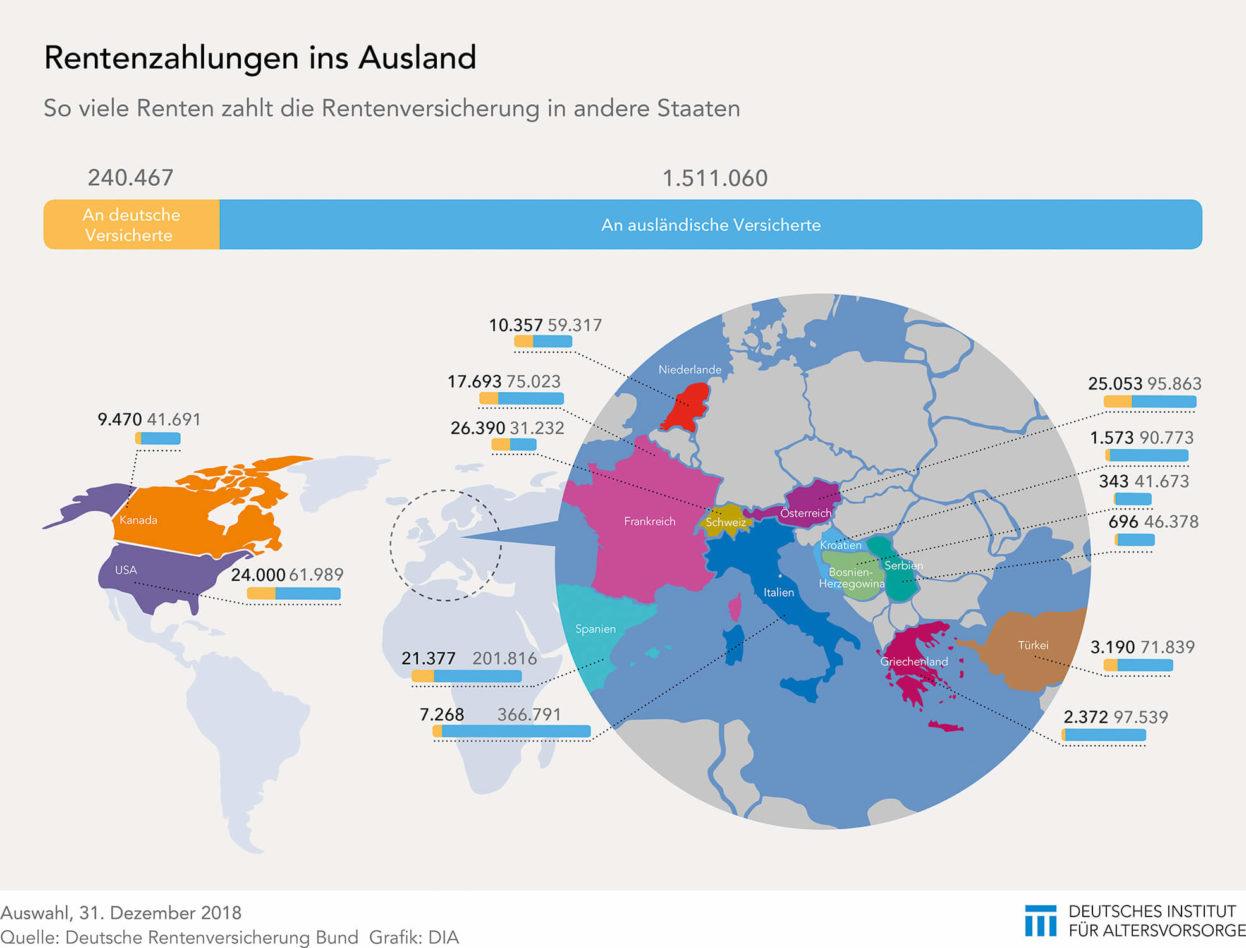 Rentenzahlungen ins Ausland